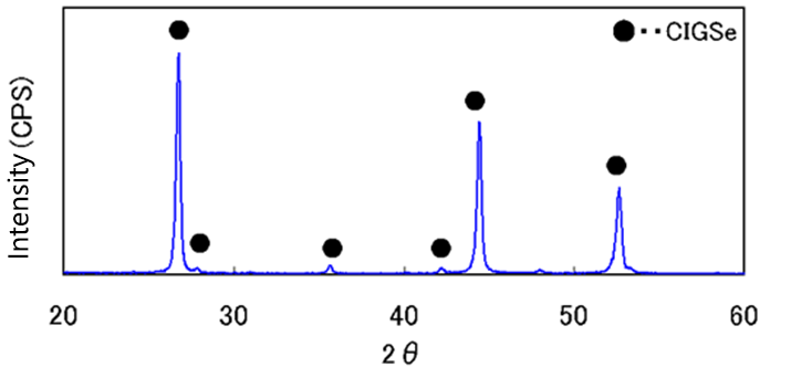 X-ray diffraction spectrum